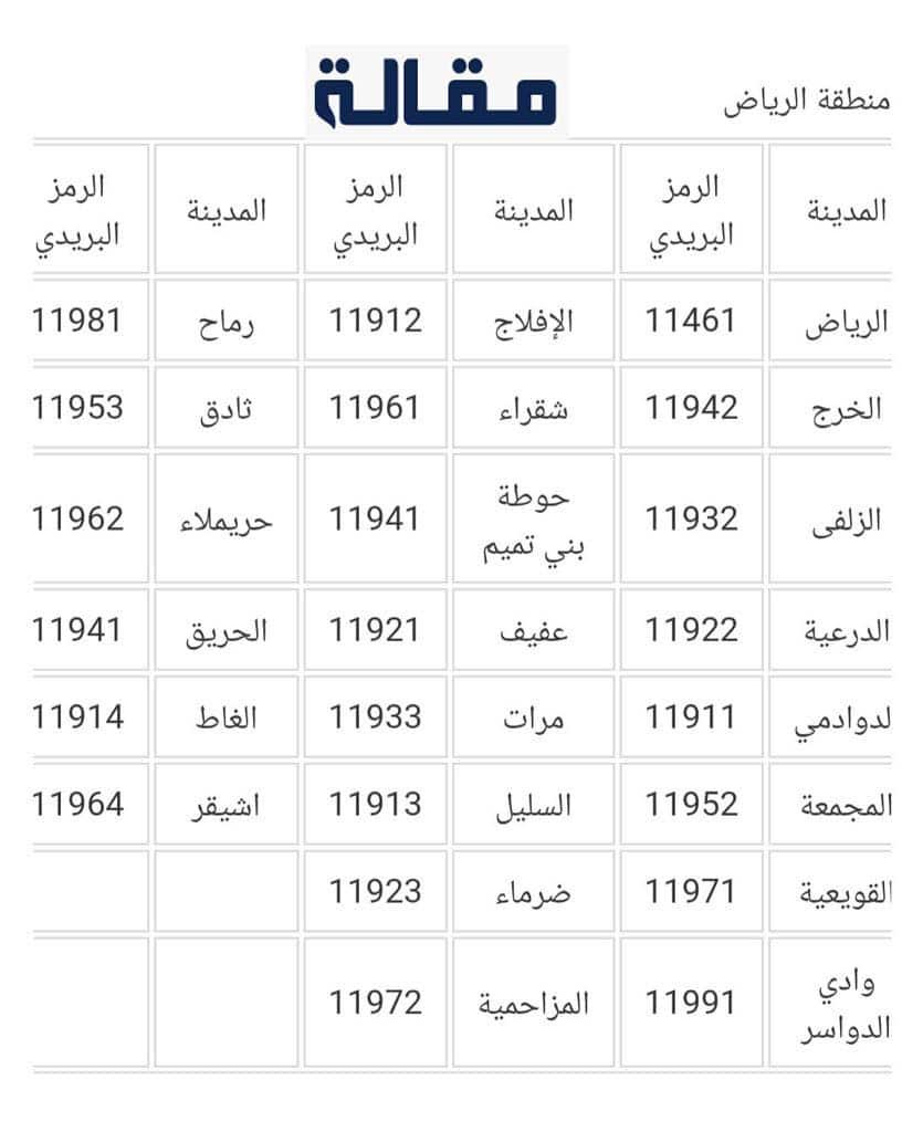الرمز البريدي لاحياء الرياض 1443